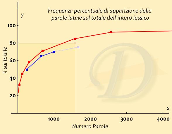 grafico_frequenza_lessico_latino
